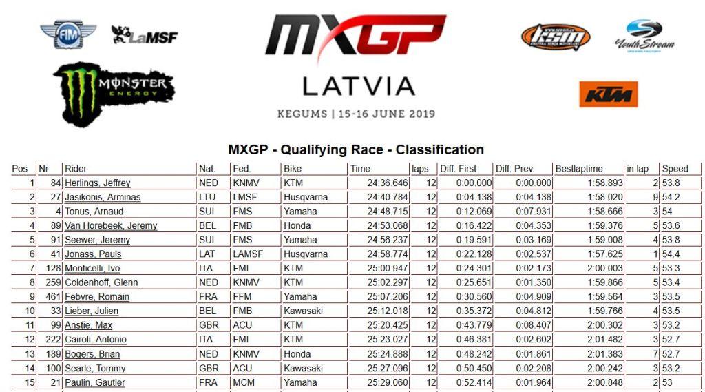 MXGP Latvia qualif MXGP 2019