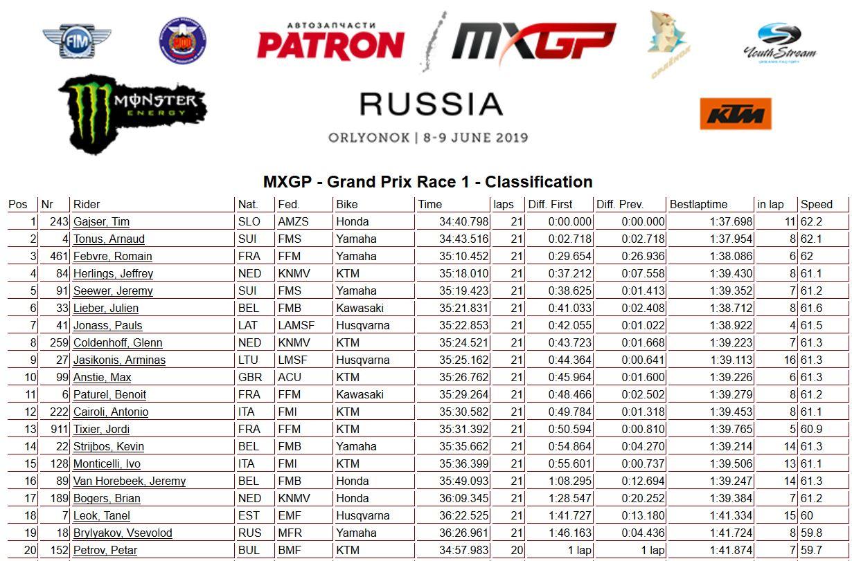 MXGP Russia moto 1 450 2019