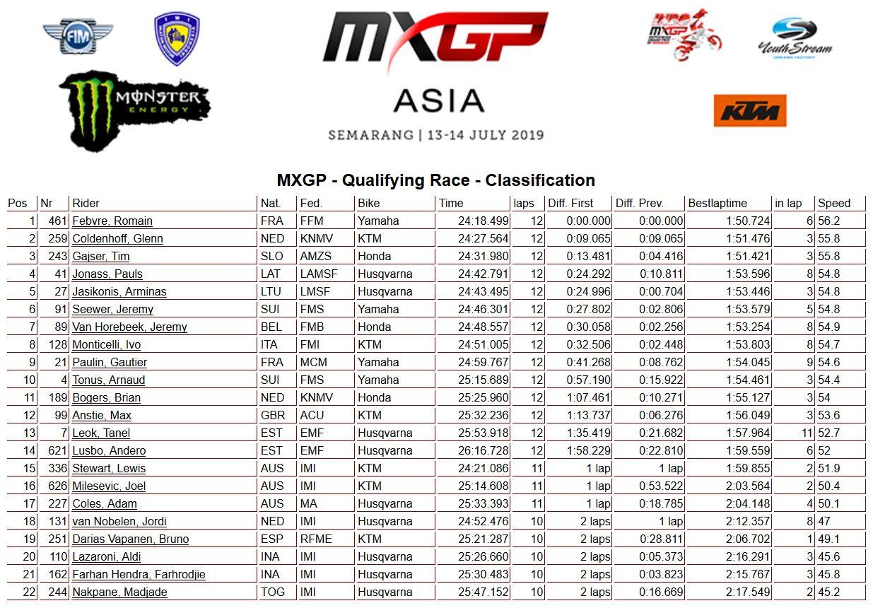 MXGP Asia MXGP qualif 2019