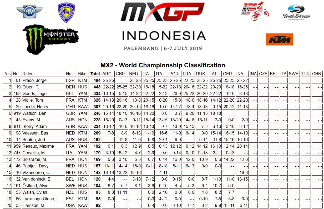 MXGP Indonesia classifica mondiale 250 2019