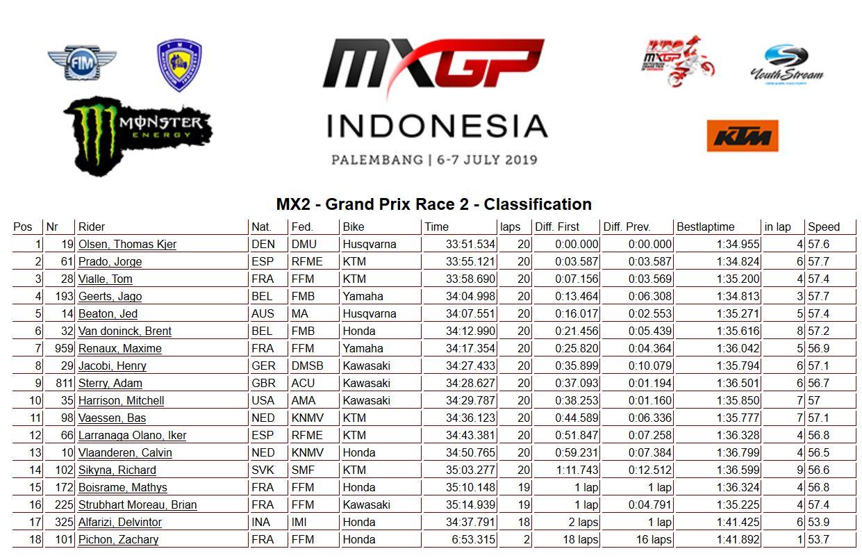 MXGP Indonesia moto 2 MX2 2019