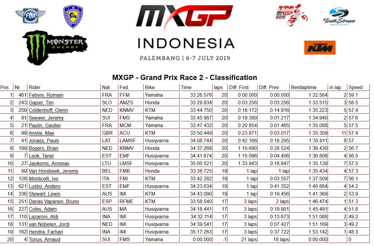 MXGP Indonesia moto 2 MXGP 2019