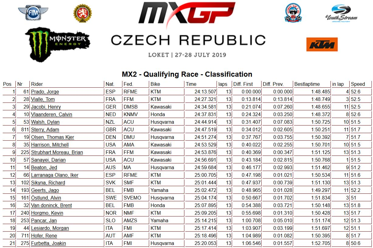 MXGP of Czech Republic MX2 qualif 2019