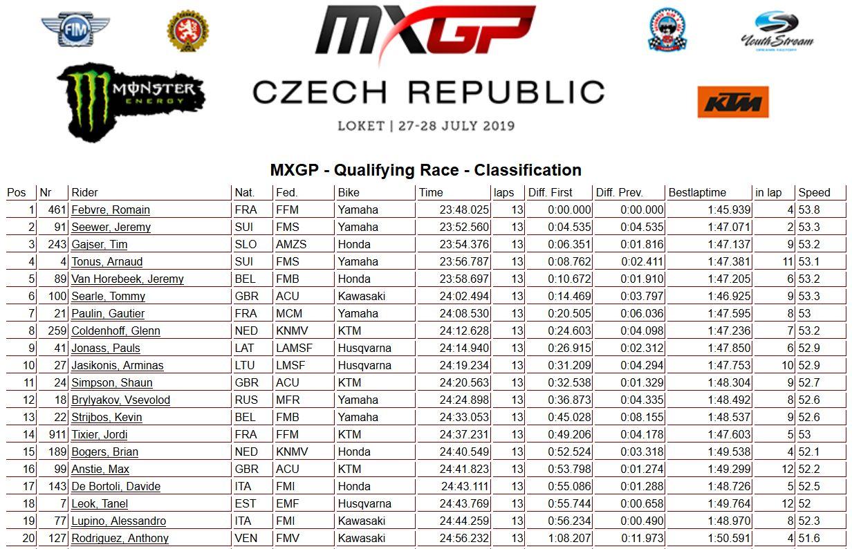 MXGP of Czech Republic MXGP qualif 2019