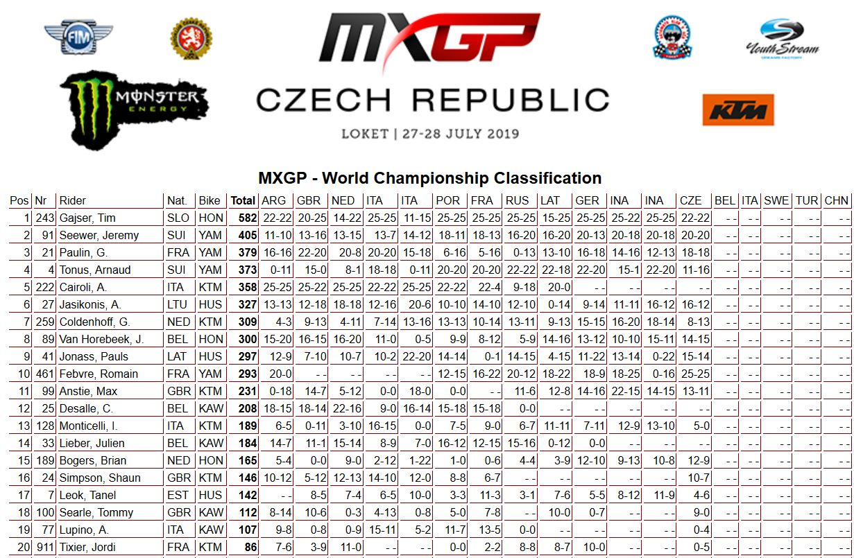 MXGP of Czech Republic classifica mondiale 450 2019