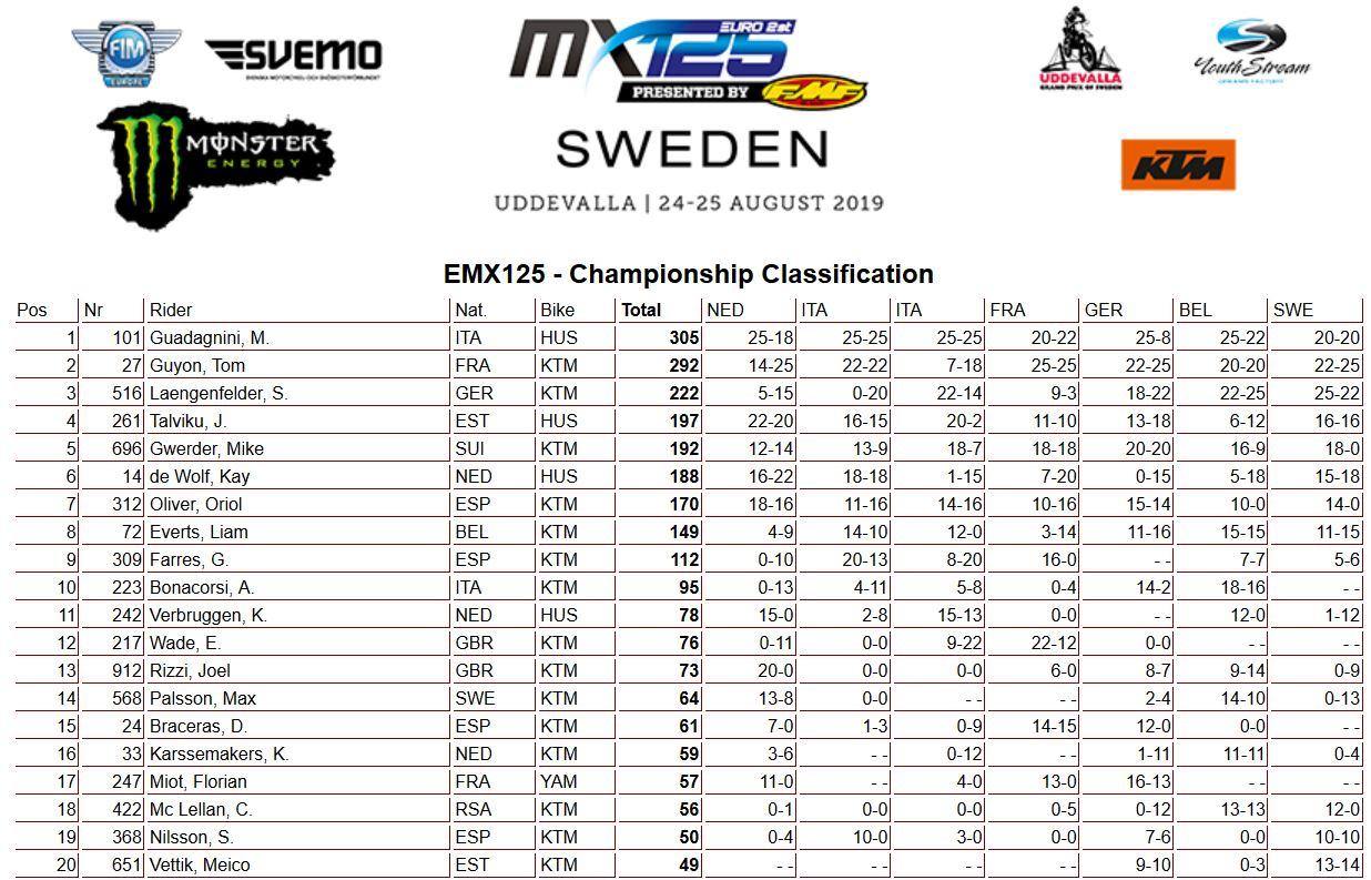 EMX125 of Sweden classifica campionato 2019