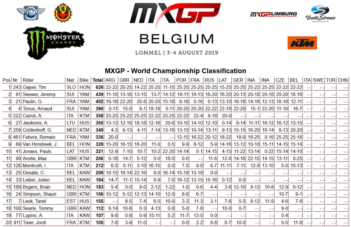 MXGP of Belgium classifica mondiale 450 2019
