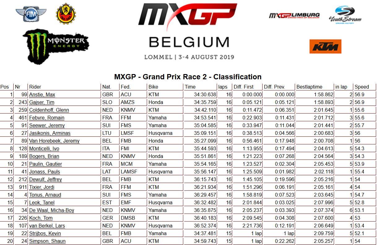 MXGP of Belgium moto 2 450 2019