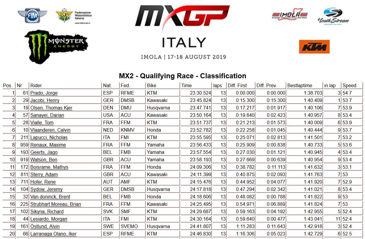 MXGP of Italy MX2 qualif 2019