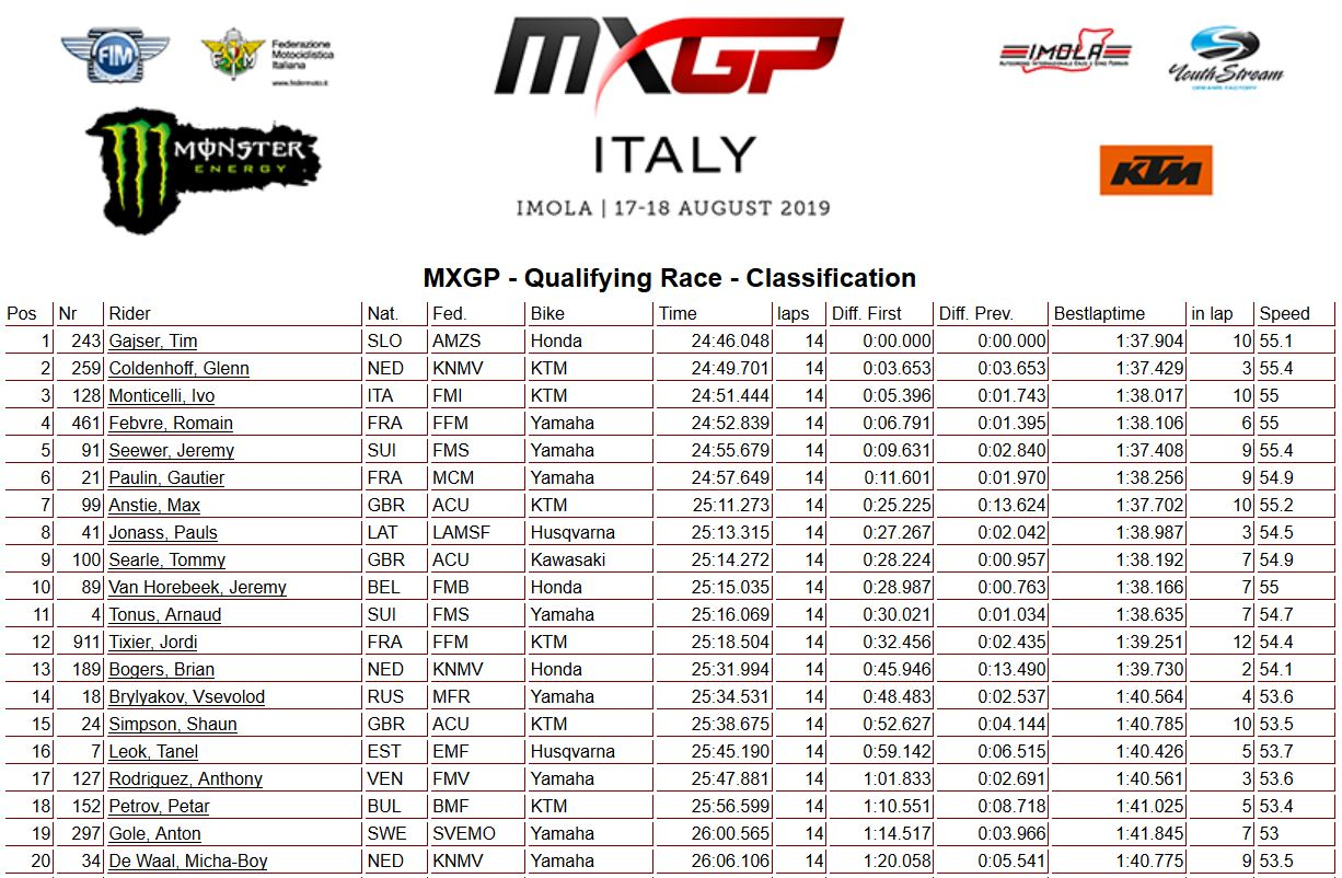 MXGP of Italy MXGP qualif 2019