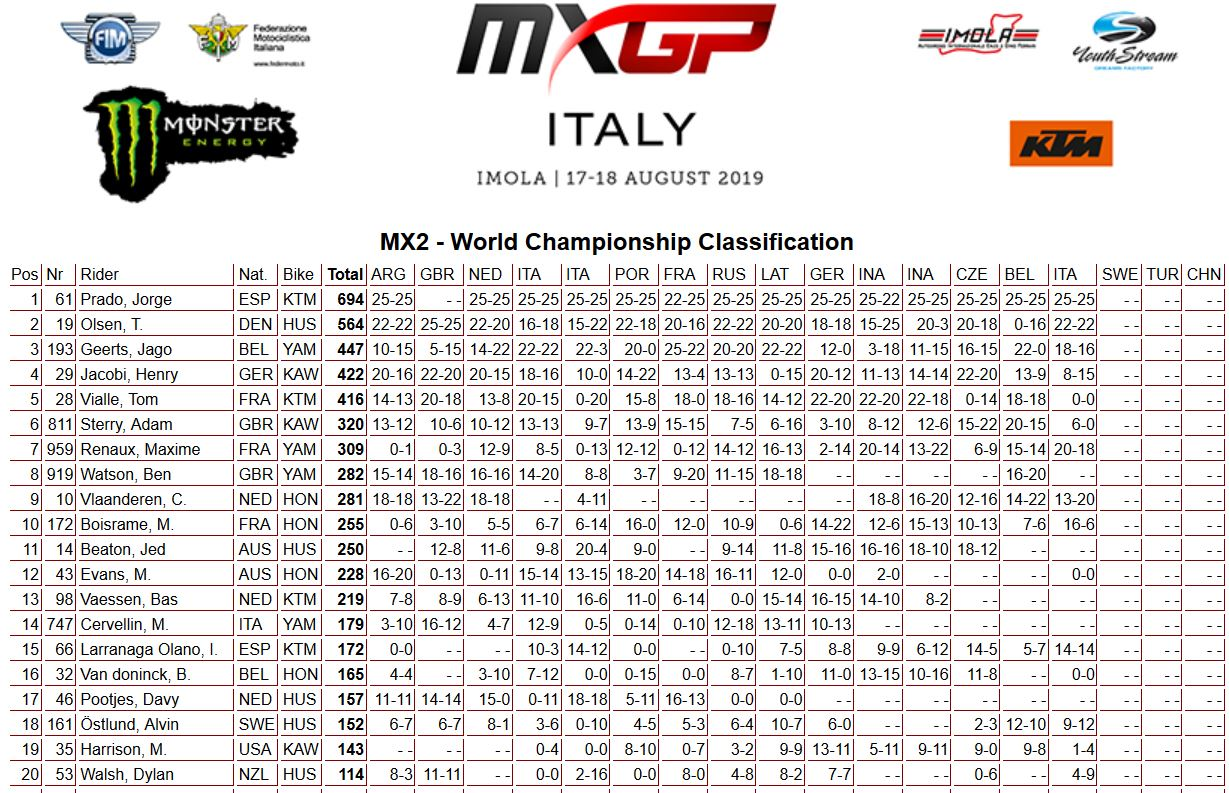 MXGP of Italy classifica mondiale 250 2019