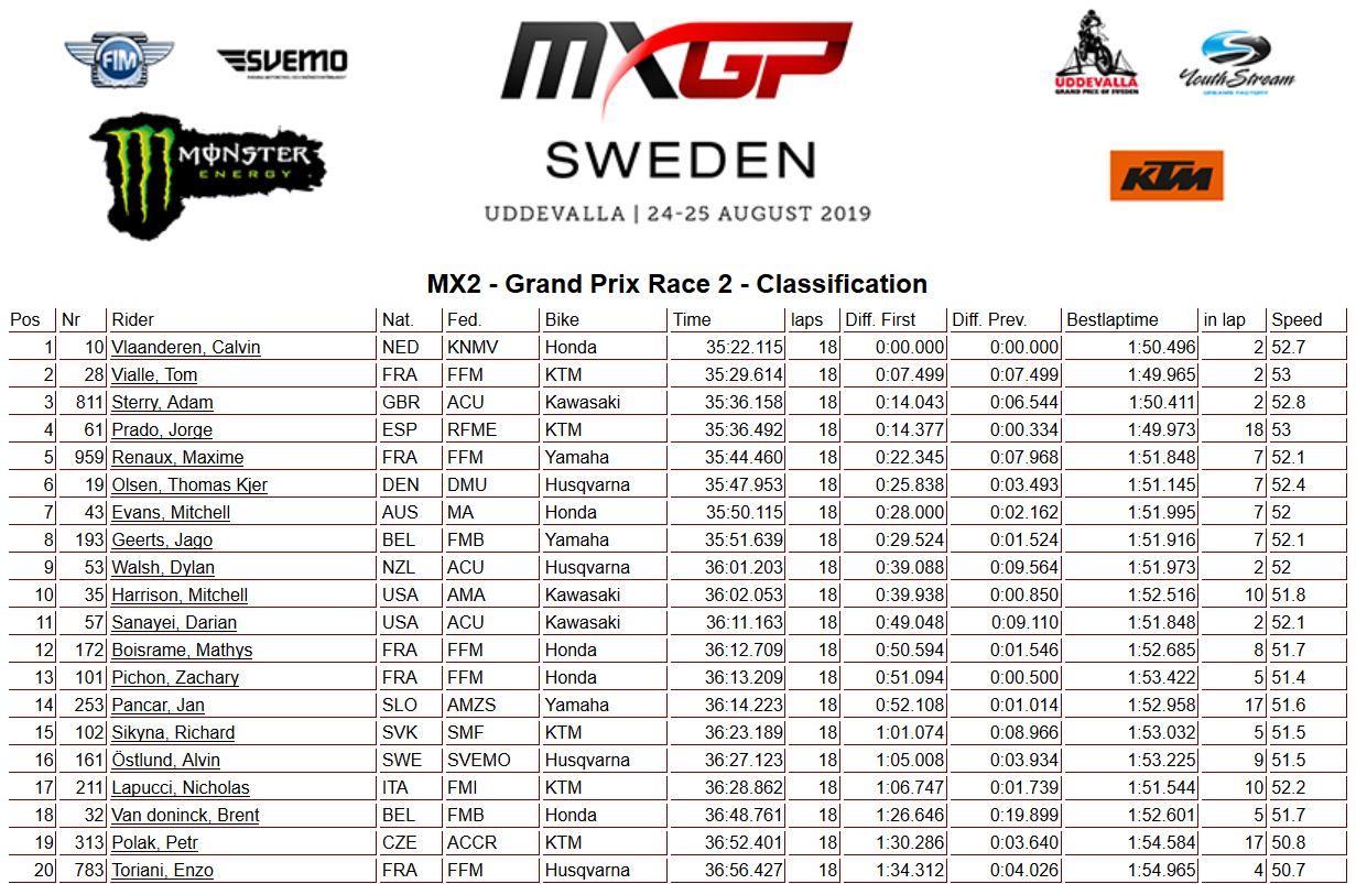 MXGP of Italy moto 2 250 2019