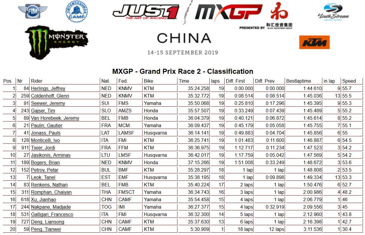 MXGP of China classifica mondiale 450 2019