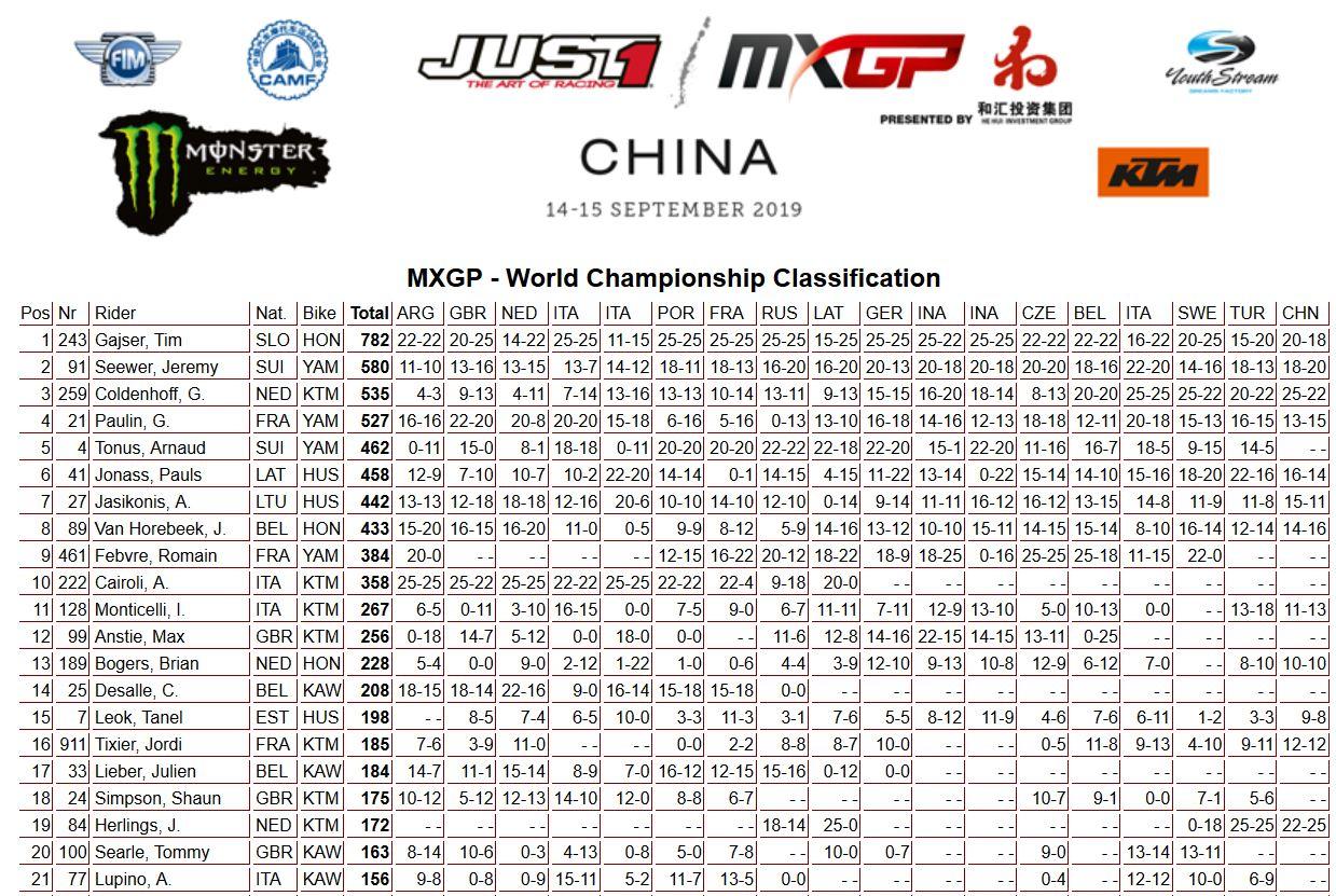 MXGP of China classifica mondiale 450A 2019