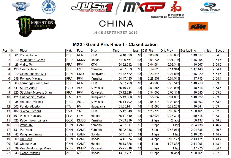 MXGP of China moto 1 MX2 2019