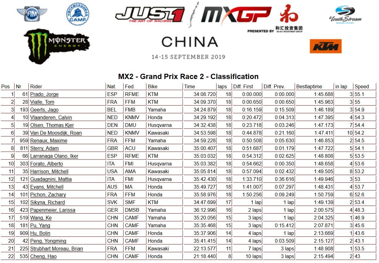 MXGP of China moto 2 MX2 2019