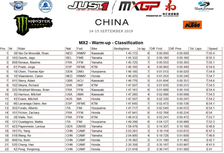 MXGP of China warm up MX2 2019