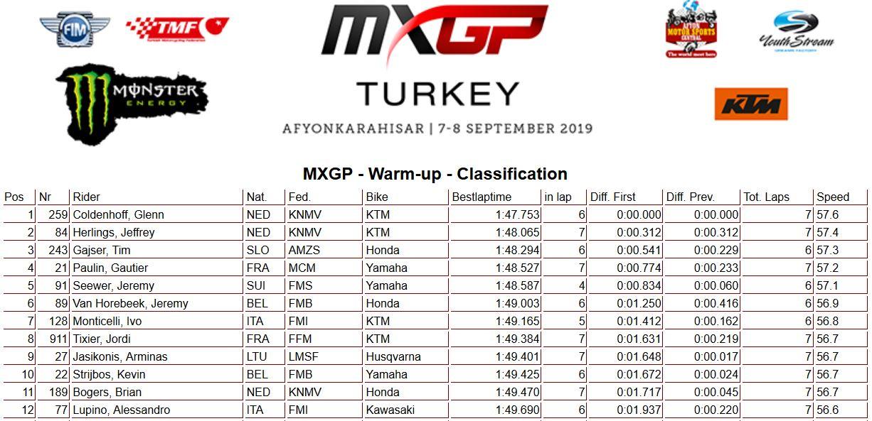 MXGP of Turkey 450 warm up 2019