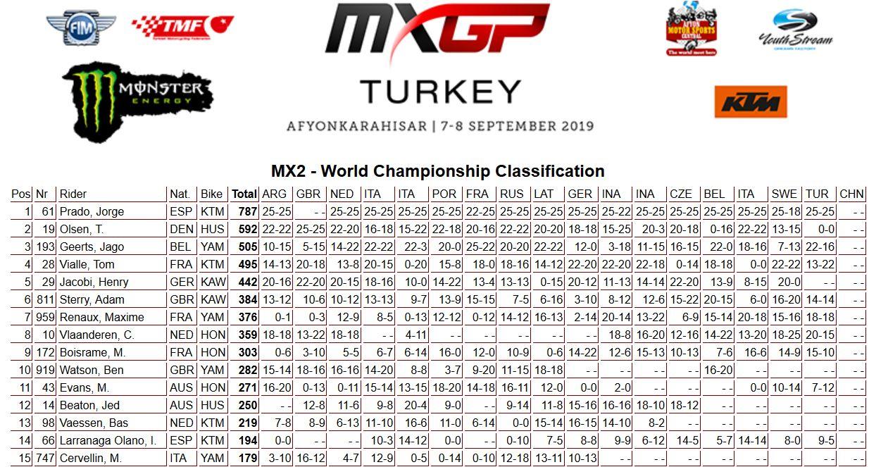 MXGP of Turkey classifica mondiale 250 2019