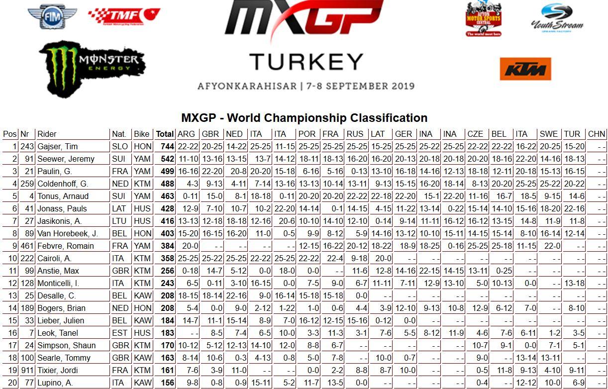 MXGP of Turkey classifica mondiale 450 2019