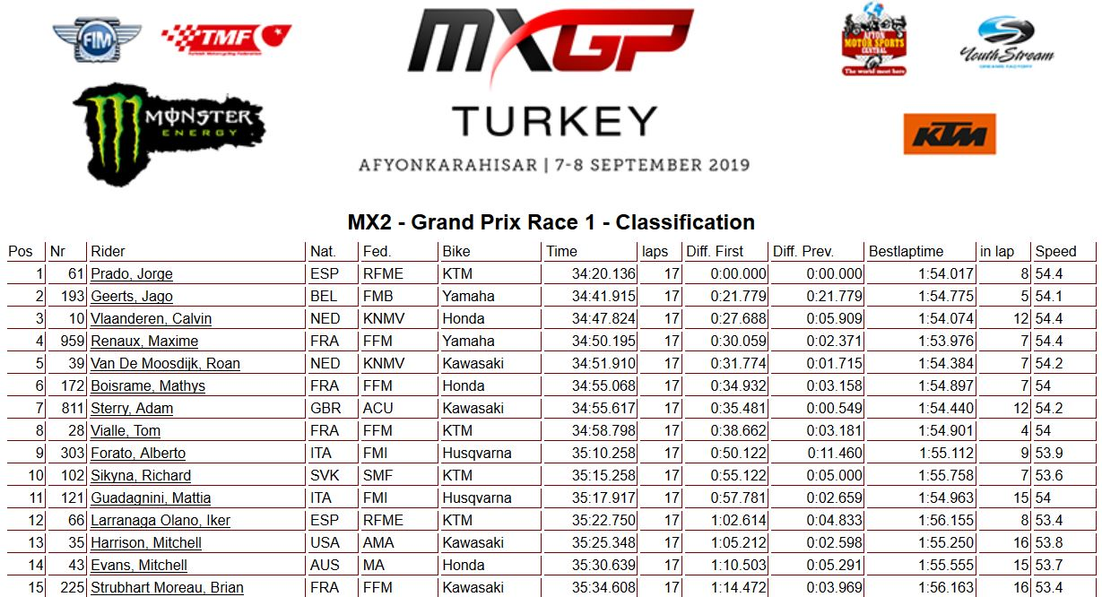 MXGP of Turkey moto 1 250 2019