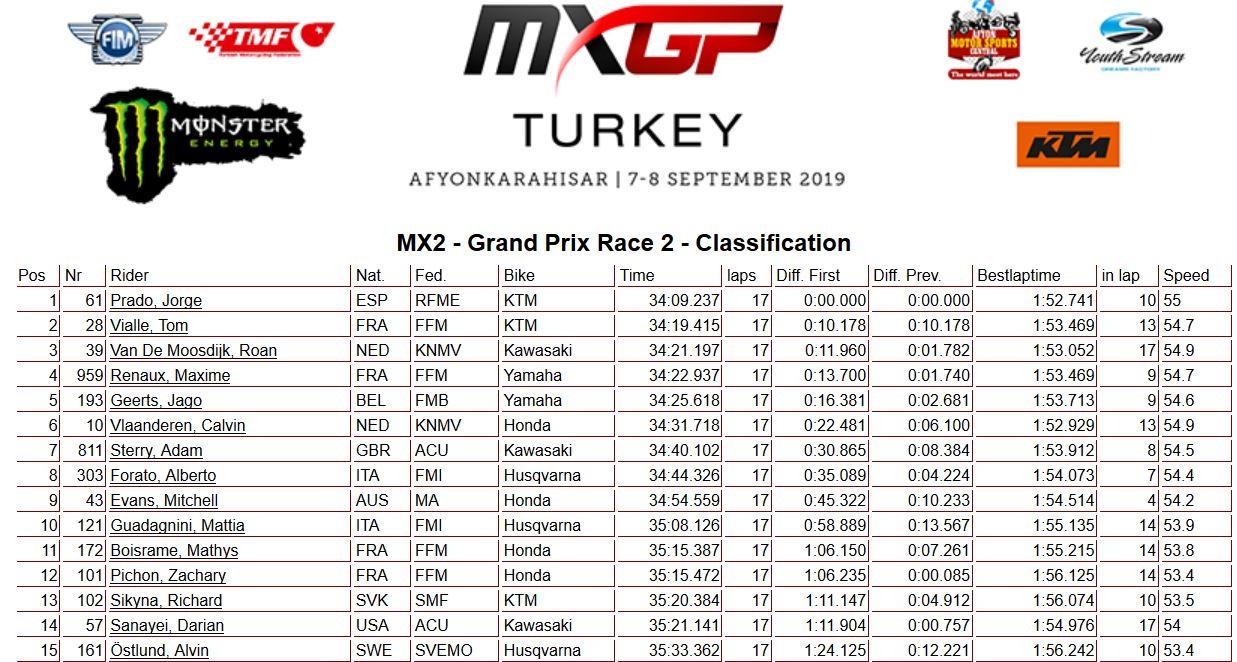 MXGP of Turkey moto 2 250 2019