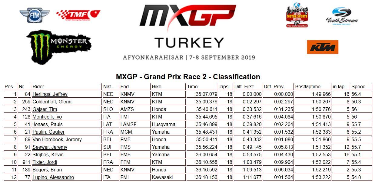 MXGP of Turkey moto 2 450 2019