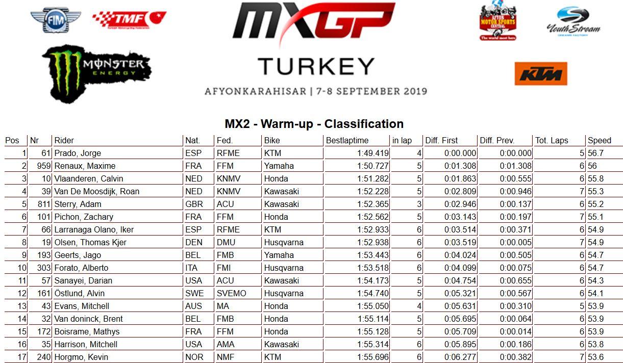 MXGP of Turkey warm up 250
