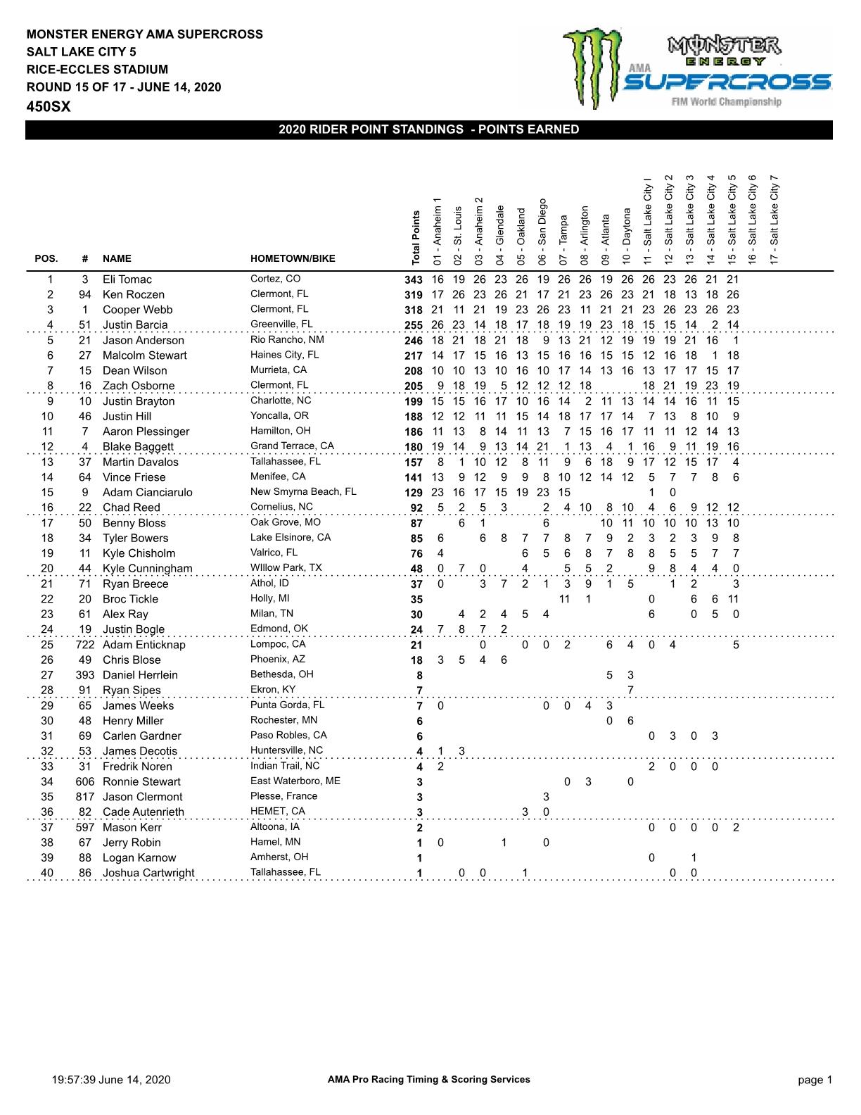 Sx-Salt-Lake-City-5-championship-450-20201