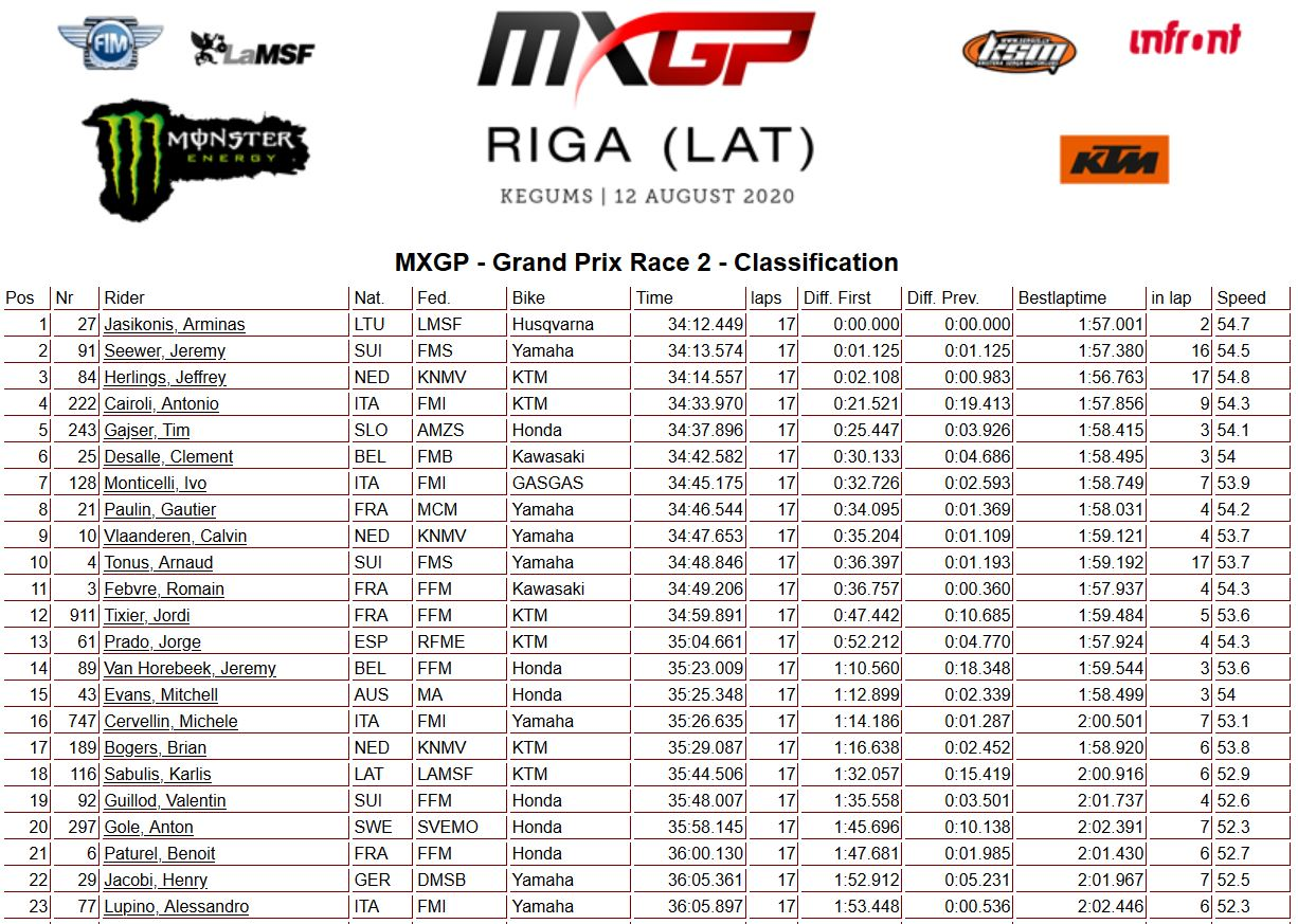 MXGP Riga race 2 11.08.2020