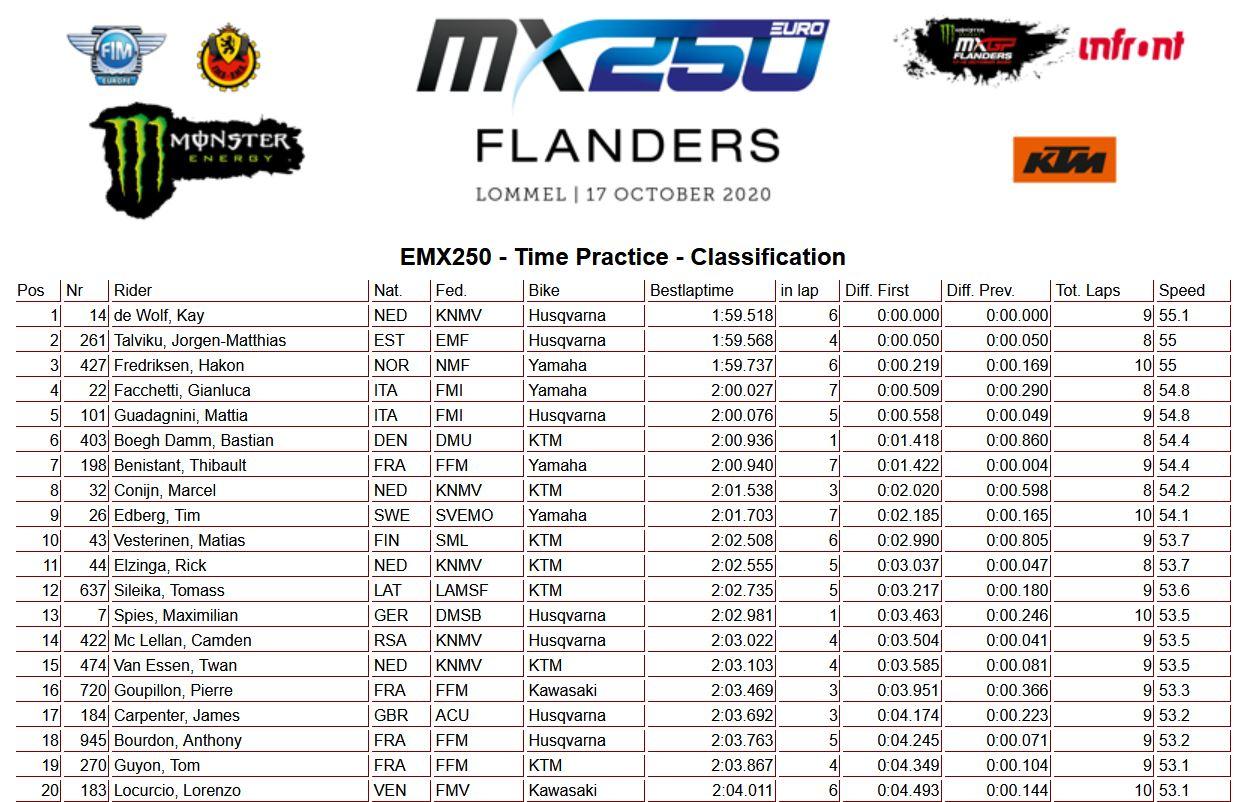 EMX250-Time-Practice-Flanders-2020