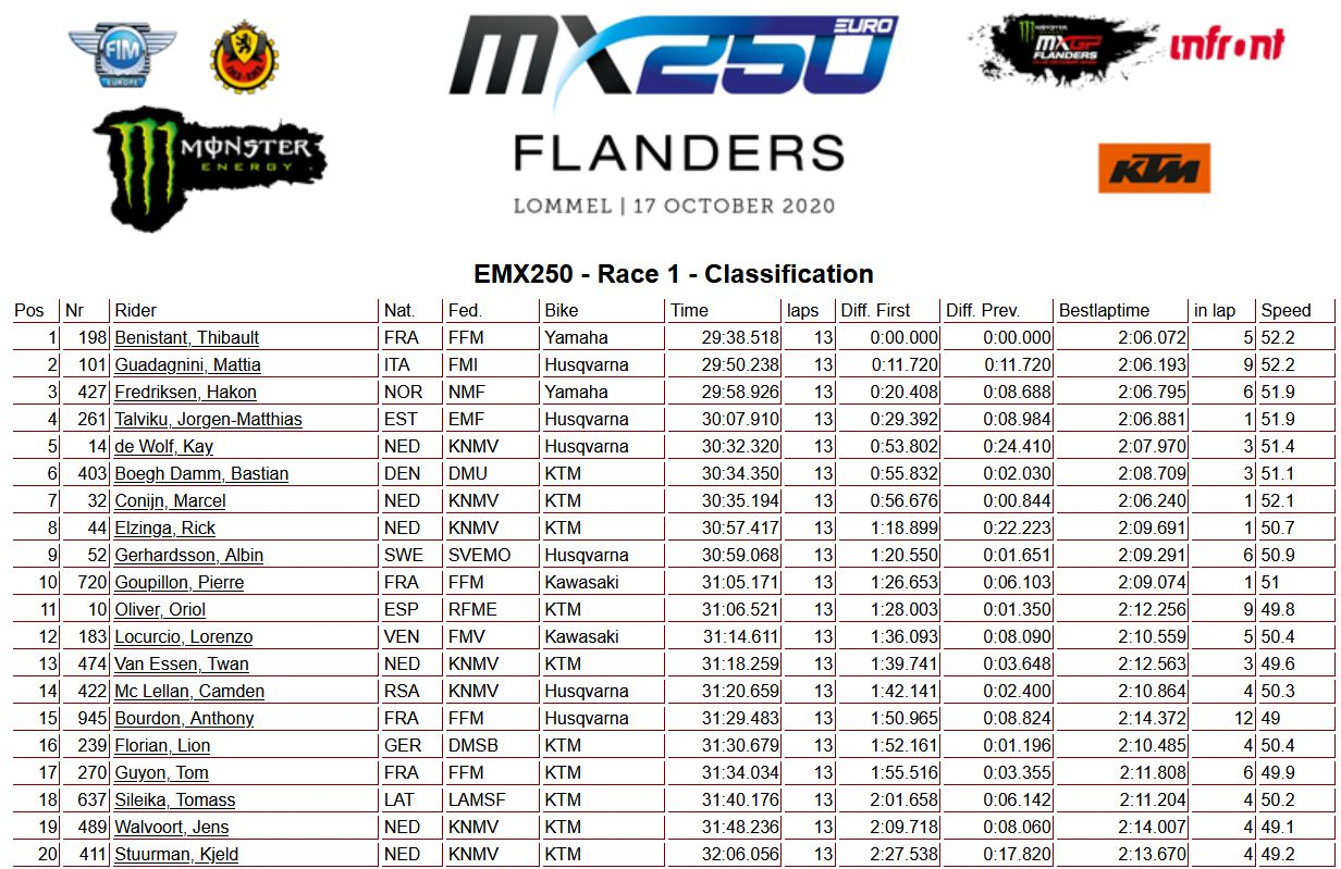 EMX250-race-1-Flanders-2020